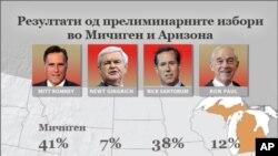 Ромни победи во Аризона и во Мичиген