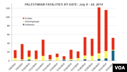 Palestinian fatalities by date, July 8 - 22, 2014