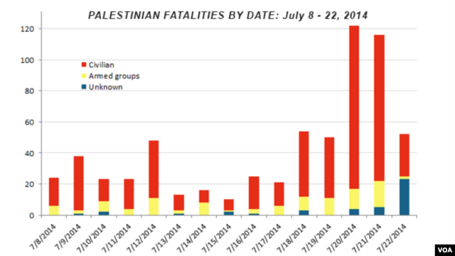 Palestinian fatalities by date, July 8 - 22, 2014
