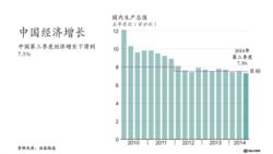 中国第三季度经济增长下滑到7.3%