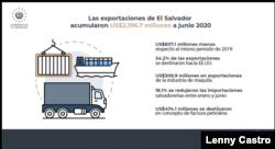 Gráfica de exportaciones de El Salvador. [Fuente: Banco Central de Reserva]