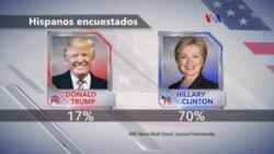 Hispanos favorecen a Clinton para la presidencia de EE.UU.