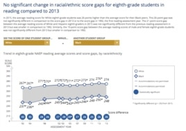 Nation's Report Card Reading Grade 8