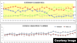 台湾陆委会2020年3月26日发布台湾民众对台海两岸关系看法民调结果 (图片来源:台湾陆委会)
