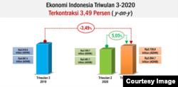 Ekonomi Indonesia Triwulan III, 2020. (Grafis: BPS)