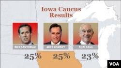 Hasil akhir pemilu capres Partai Republik Amerika, Kaukus Iowa, 3 Januari 2011 (3/1).