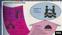 Grafički prikaz elektorskog sistema