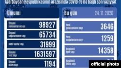Noyabrın 24-də koronavirus statistikası