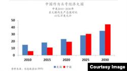 中美2010-2030年名義國內生產總值對比。