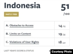 Skor penilaian kebebasan internet di Indonesia. (Foto: www.freedomonthenet.org)