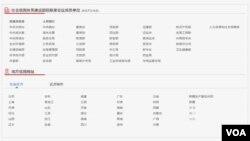 網站「信用中國」中,各省區市信用網站連結位置,已預留位置予港澳台三地。