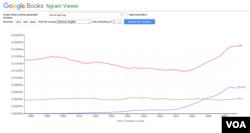 American English Google NGram of call, phone, and ring