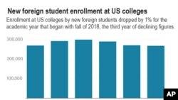 امریکہ میں غیر ملکی طالب عملوں کے تناسب کا جائزہ