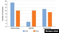Klasifikacija zemalja u izvetšaju Fridom hausa po tome da li su demokratije, hibridni režimi - gde spada i Srbija, ili autokratije