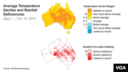 Average Temperature Deciles and Rainfall Deficiencies