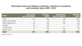 Malaria reduction rates, 2000-2012