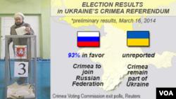 Kết quả sơ khởi trưng cầu dân ý ở Crimea