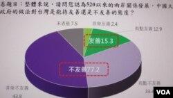 台湾最新民调:近8成民众认为中国对台不友善