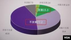 台湾最新两岸关系民意调查的图卡