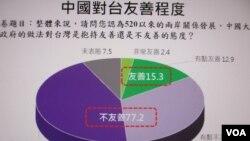 台灣最新兩岸關係民意調查的圖卡