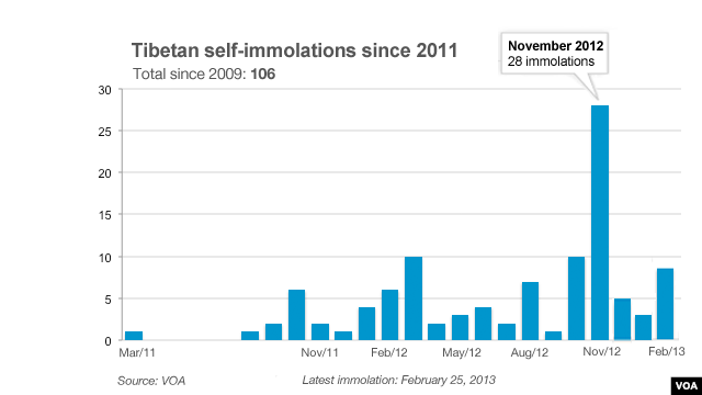 CLICK TO EXPAND: Graph of Tibetan self-immolations since 2011