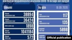 Sentyabrın 18-də COVİD-19 statistikası