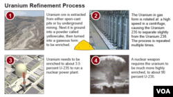 Graphic illustrating the Uranium refinement process.