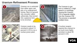 Graphic illustrating the Uranium refinement process.
