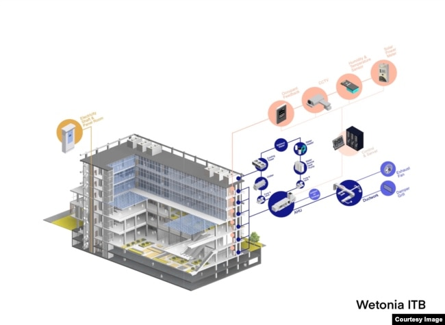 Sistem otomasi bangunan rancangan tim Wetonia ITB.
