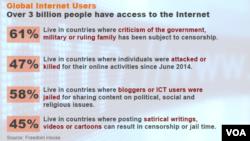 Statistiques du rapport Internet 2015 de Freedom House