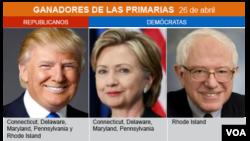 Trump y Clinton dominaron las elecciones primarias de este martes 26 de abril.