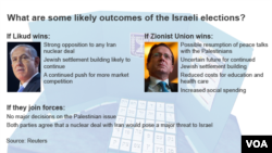 Graphic showing possible outcomes of Israeli elections