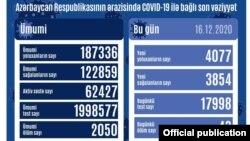Dekabrın 16-da COVİD-19 statistikası