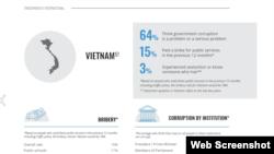 Tổ chức Minh bạch Quốc tế công bố kết quả khảo sát tại Việt Nam cho biết 64% người dân cho rằng tham nhũng của chính quyền là một vấn nạn nghiêm trọng, ngày 24/11/2020. Photo TI via ISSUU