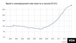 Tỉ lệ thất nghiệp ở Tây Ban Nha từ năm 2003.