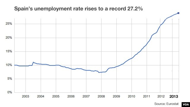 Unemployment in Spain since 2003