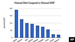 图为国际货币基金组织公布的各国国债与国民生产总值比较