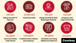 Anggaran Rp298,9 miliar dari Kementerian Kominfo digunakan untuk melakukan upaya produksi dan diseminasi konten terkait penanganan Corona dan pemulihan ekonomi. (Foto: Kominfo)