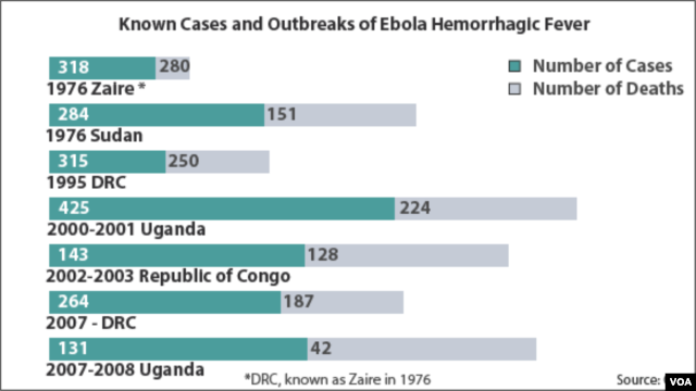 Ebola Infections and Deaths