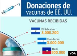 Donaciones de vacunas de Estados Unidos a países de América Latina.