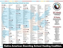 Chart showing Indian Boarding School locations by state, as of June 2021.