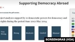 自由之家有关各国对民主支持力度的报告网页截图。