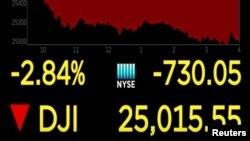 Una instantánea del comportamiento a la baja del Promedio Industrial Dow Jones en Wall Street, que el viernes vio reducidas sus ganancias.