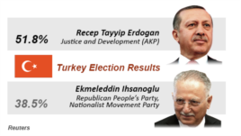 Turkey, presidential election results, Aug. 11, 2014