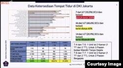 Data Kesediaan Tempat Tidur di RS di Jakarta. (Courtesy image: covid19.go.id)