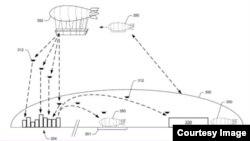 亚马逊公司申请空中订单履行中心专利。这是空中中心运行示意图。