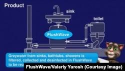 Система FlushWave