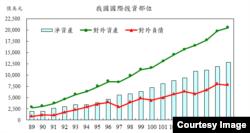 台湾国际投资部位表( 2000年至2018年底) 图片来源:台湾中央银行全球资讯网