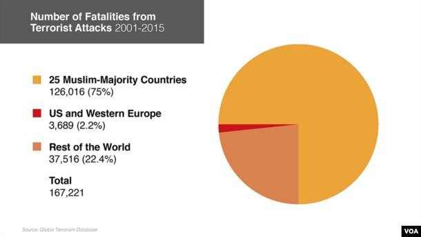 Terrorist Attacks: US and Europe