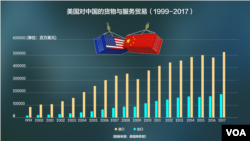 美國對中國的貨物與服務貿易(1999-2017)